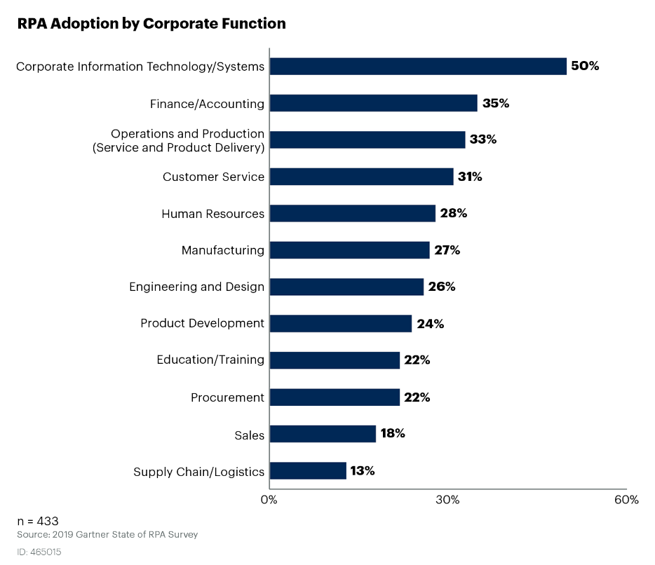 RPA: reparti con maggiore adozione, fonte: Gartner 2019